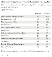black and white americans are most concerned about jobs and  most important problem
