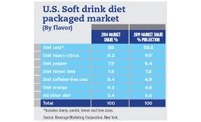 Packaged Soft Drinks See Cola Share Decline 2015 11 16