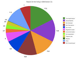 Belize Religion Pie Chart Why Dont People Vote Update Sociological Images