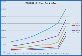 graph for guaranteed whole life insurance get a quote