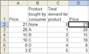 Supply And Demand Chart In Excel Supply Demand