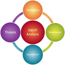 Swot Model Swot Analysis Strategy Organization Levels Examples Model