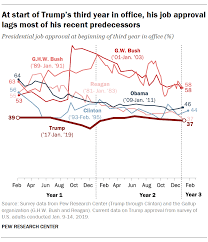 Trumps Approval Rating Chart Trump Begins Third Year With Low Job Approval And Doubts