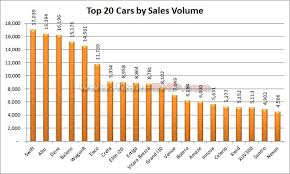 Car Sales Chart March 2018 May 2019 Indian Car Sales Figures Analysis Team Bhp