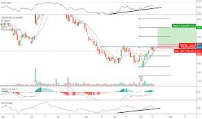 Stitch Fix Stock Chart Sfix Stock Price And Chart Nasdaq Sfix Tradingview