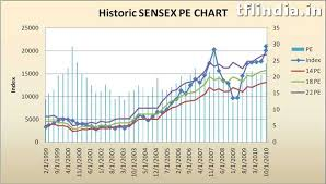 Nifty Pe Ratio Chart 2018 Sensex Pe Ratio Is Stock Market Overvalued Or Undervalued