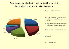 Daily Sodium Intake Chart How Much Sodium Do Australians Eat