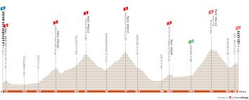 Giro del Delfinato 2021 - Favoriti 8a tappa