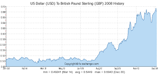 British Pound Us Dollar Exchange Rate Chart Us Dollar Usd To British Pound Sterling Gbp History