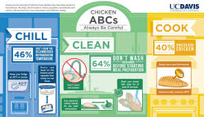 chicken food safety quiz should you rinse chicken before cooking chicken food safety quiz should you rinse chicken before cooking it and more com