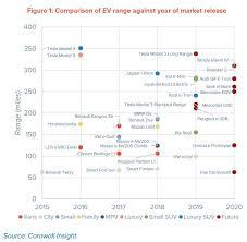 Ev Range Chart