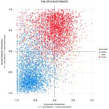 Coming Chart Voters Political Orientation Social Economic