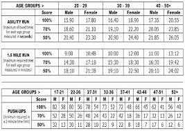 Army Apft Chart Apft Push Up Chart Luxury Army Push Up Chart Nurufunicaasl
