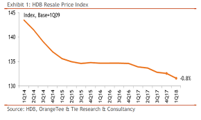 Hdb Resale Price Index Chart Chart Of The Day Hdb Resale Prices Down 0 8 In Q1