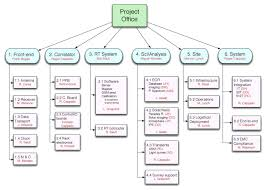 Work Breakdown Structure Examples For Project Management Enter Image ...