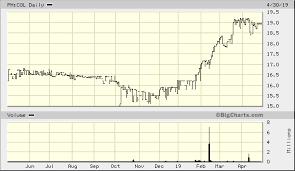 Col Financial Group Inc Ph Col Advanced Chart Pse Ph