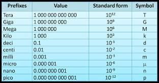 Mega Kilo Conversion Chart Prefixes Spm Physics Form 4 Form 5 Revision Notes