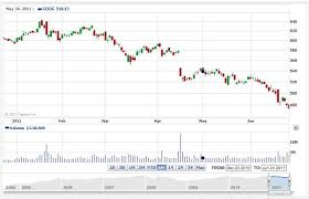 Dow Jones Interactive Chart New Hollywood Predicts Stock