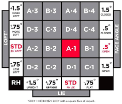 Titleist 913 Chart Correct Setting 913 Driver Club Fitting Team Titleist