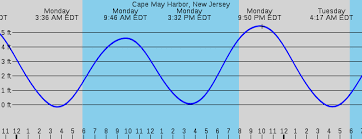 34 High Quality New Jersey Tide Charts 2019