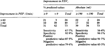 Sensitivity Specificity And Predictive Values Of Absolute