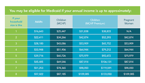 Medical Income Limits 2019 Chart 77 Memorable Federal Poverty Line Chart 2019 133 Health