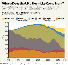 Natural Gas Clocking Chart How Britain Ended Its Coal Addiction Insideclimate News