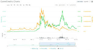 Two Years Chart Comparison Between Gamecredits Bitcoin And