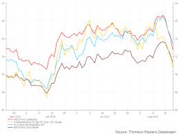 Westpac Share Price Chart Big Four Bank Share Prices Abc News Australian