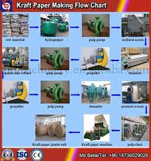 3200mm 40 Tpd Carton Paper Kraft Liner Paper Making Machine Price Recycle Paper Machine View Liner Paper Machine Guangmao Machinery Product Details