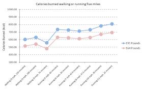 Average Walking Speed By Age Chart Za