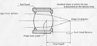 Flange Focal Distance Chart Canon Knowledge Base Definition Of Back Focal Distance