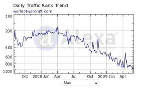 Is Alexa Charting The Decline Of Wow Wolfshead Online