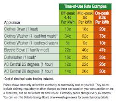Toronto Hydro Time Of Use Rates Summer Rates Start May 1