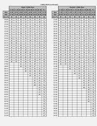 Air Force Pft Score Chart Marine Corps Cft Score Chart