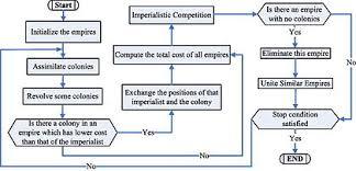 Imperialist Competitive Algorithm Wikipedia