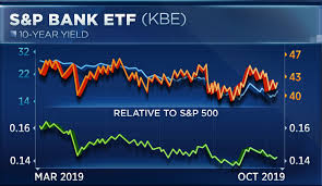 Charts Indicate Bank Stocks Could Pop On Earnings Next Week
