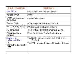 Veracious Hay Group Job Evaluation Guide Chart 2019