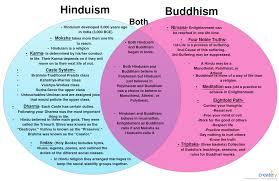 Venn Diagrams Shows The Similarities Between Hinduism And