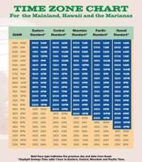 Usa Swimming Time Conversion Chart Usa Swimming Time Conversion Chart Military Time