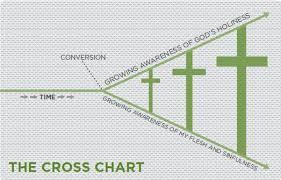 Gospel Centered Life Cross Chart The Gospel Grid Living The Gospel Centered Life