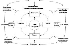 Реферат Внутренняя и внешняя среда организации ru  изменение одного фактора окружения может обусловливать изменение других Теперь уже с учетом внешней среды можно изобразить такую схему