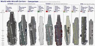 Aircraft Carrier Size Configuration Comparison How Many