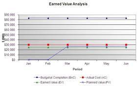 Task 3 Earned Value Management Greencomp