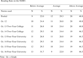 Nelson Denny Score Chart Number And Percentage Of All Possible Scores Falling Within