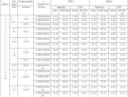 Danfoss Compressor Cross Reference Chart Sanyo Compressor Cross Reference Sanyo Compressor Models Sanyo Compressor R22 C Sbx150h38a View Sanyo Compressor Cross Reference Sanyo Product