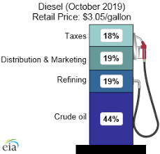 Gasoline And Diesel Fuel Update Energy Information