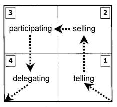 situational leadership analysishersey situational leadership model