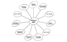 You Need A Cfo Cornerstone Family Office Inc