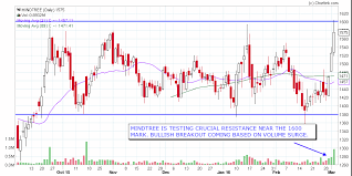 Financial Markets Algorithms Mindtree Nse India Stock